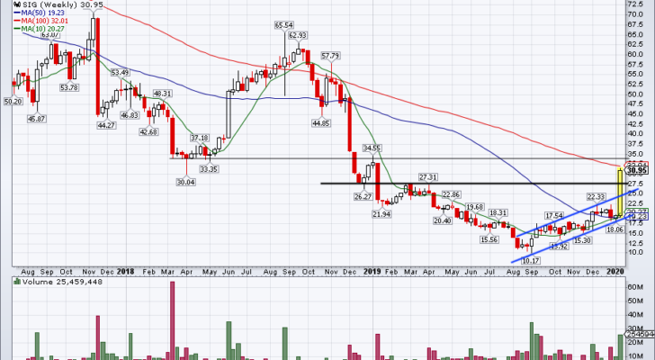 Top Stock Trades for Tomorrow No. 1: Signet Jewelers (SIG)