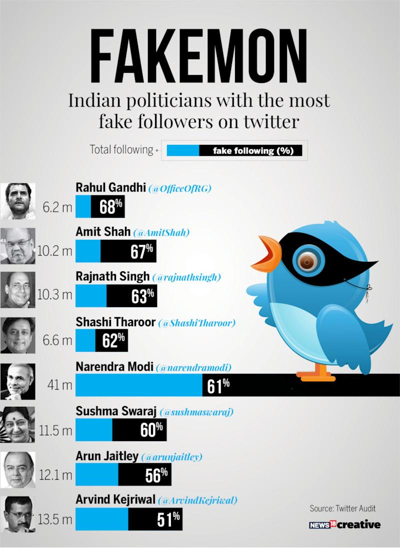 Fake Twitter Followers, Twitter Audit, Narendra Modi, Rahul Gandhi, technology news