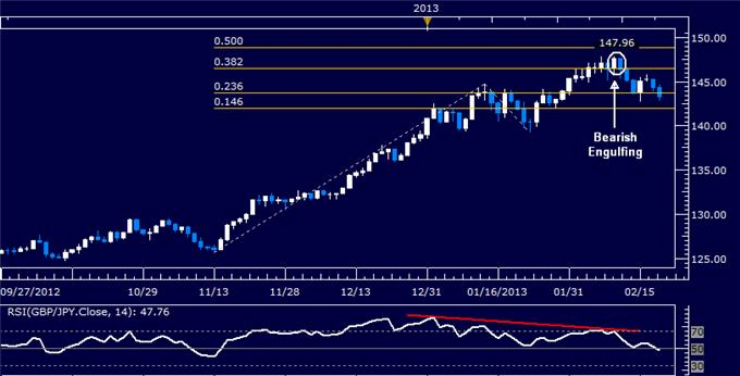 Forex_GBPJPY_Technical_Analysis_02.20.2013_body_Picture_5.png, GBP/JPY Technical Analysis 02.20.2013