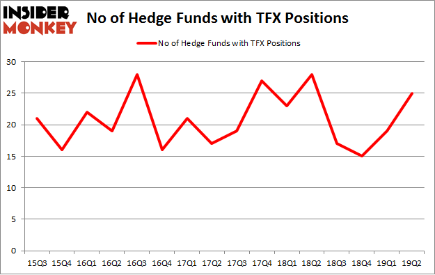 No of Hedge Funds with TFX Positions