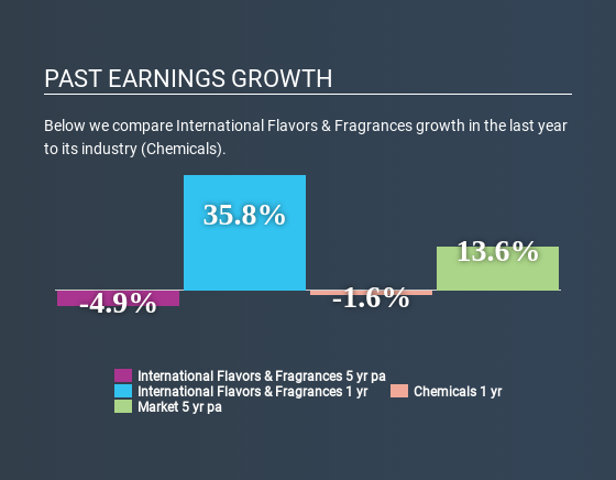 NYSE:IFF Past Earnings Growth May 5th 2020