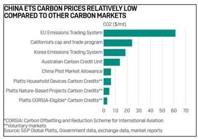 CHINA ETS CARBON PRICES RELATIVELY LOW COMPARED TO OTHER CARBON MARKETS