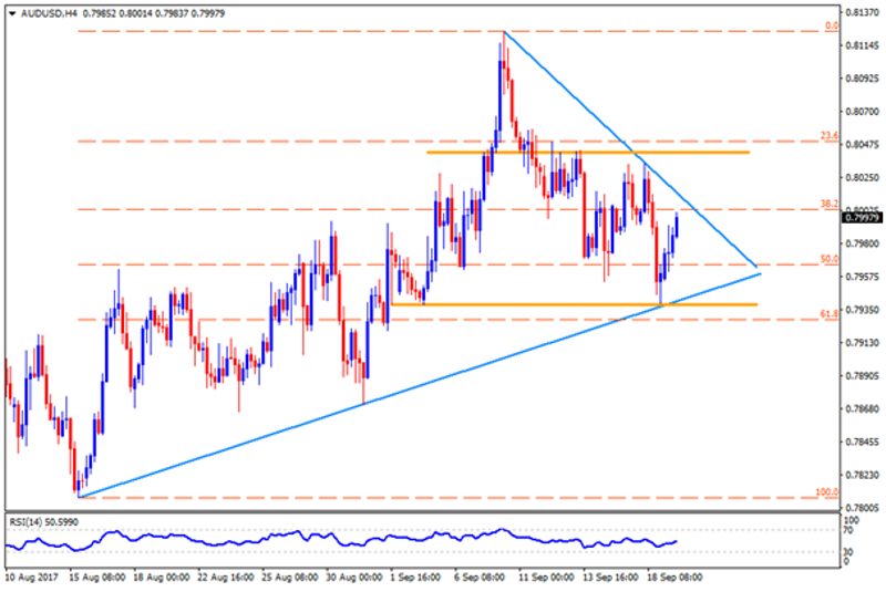 Technical Outlook For EUR USD AUD NZD CAD 19092017