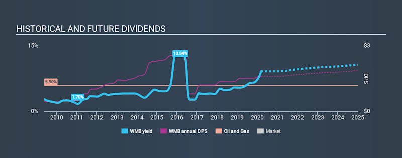 NYSE:WMB Historical Dividend Yield, March 9th 2020
