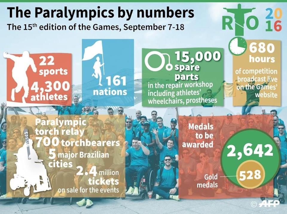 Key figures on the Paralympics (AFP Photo/Simon MALFATTO, Sabrina BLANCHARD)