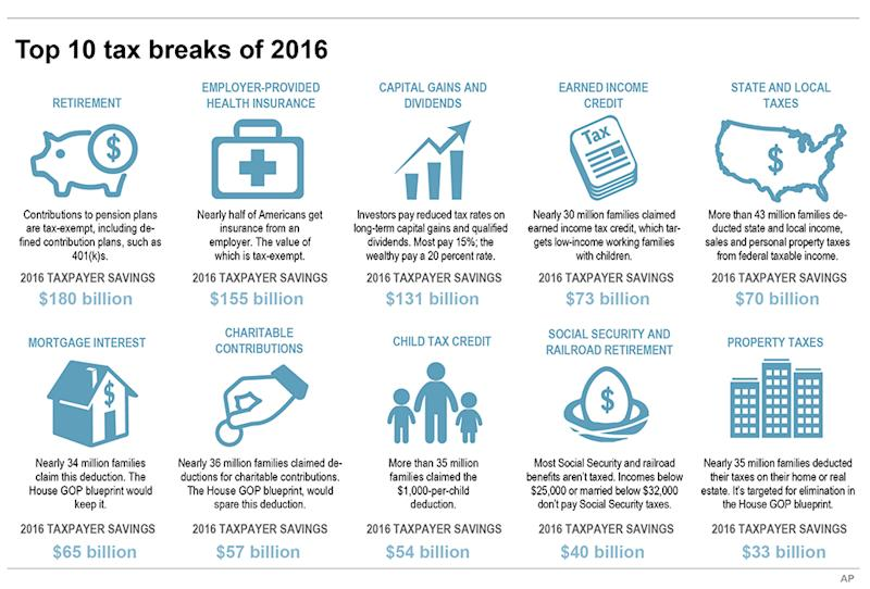 Graphic highlights the top 10 U.S. tax breaks of 2016; 5c x 5 1/2 inches; 245.5 mm x 139 mm;