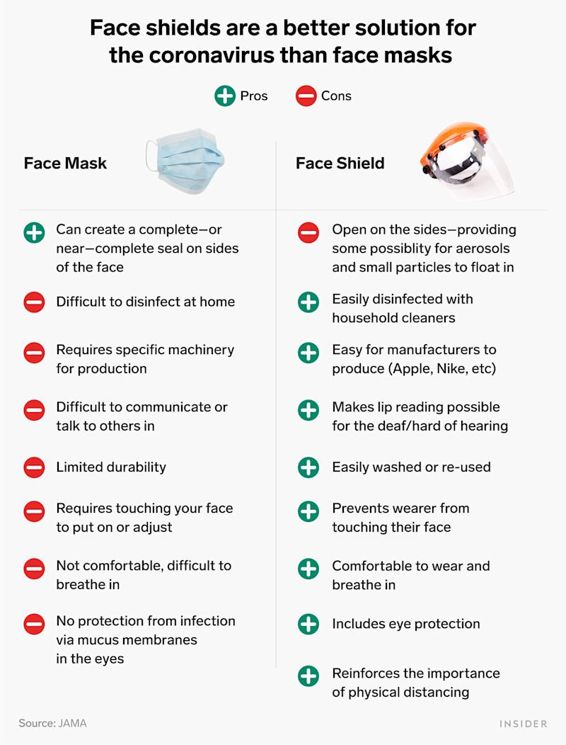 face mask and face shield table
