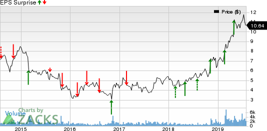 Great Lakes Dredge & Dock Corporation Price and EPS Surprise