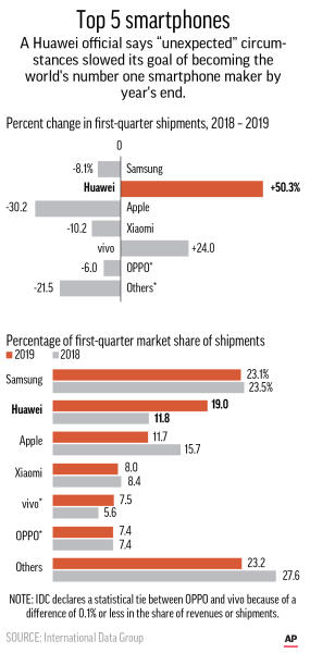 Chart shows market share percentage change and share of shipments during first quarter of 2018 and 2019; 2c x 6 1/2 inches; 96.3 mm x 165 mm;