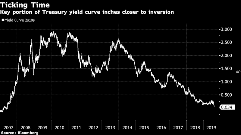 Equities Are on 'Borrowed Time'as Recession Signal Nears Inversion