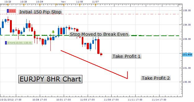 Learn Forex How To Effectively Use A Trailing Stop Body Picture 2 Png