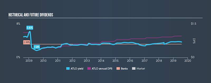 NasdaqCM:ATLO Historical Dividend Yield, July 26th 2019