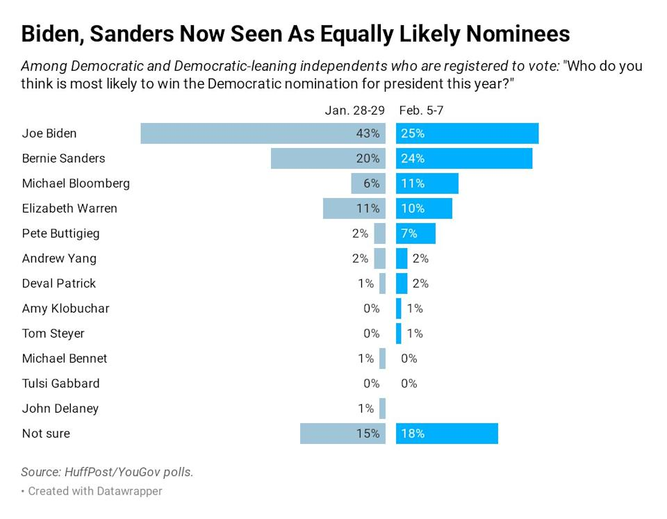In a new HuffPost/YouGov poll, 25% of Democratic and Democrat-leaning voters think Joe Biden is likely to win the nomination, down from 43% in January. (Photo: Ariel Edwards-Levy/HuffPost)