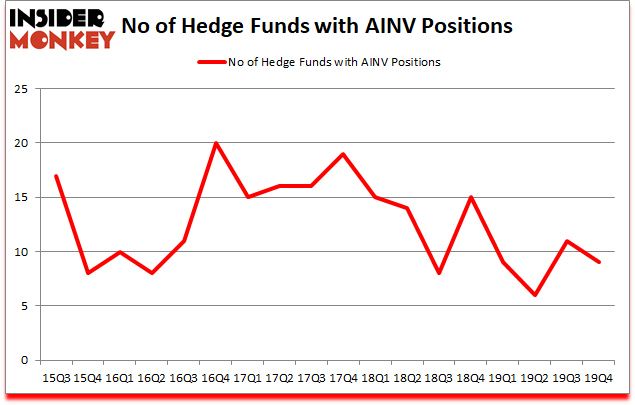 Is AINV A Good Stock To Buy?