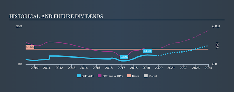BIT:BPE Historical Dividend Yield, October 12th 2019