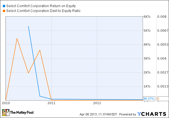 SCSS Return on Equity Chart