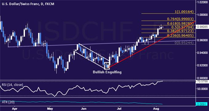 USD/CHF Technical Analysis: Buyers Breach 0.98 Figure