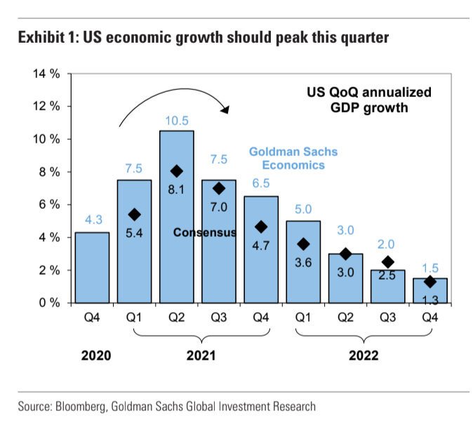 Economic growth is peaking, warns Goldman Sachs.
