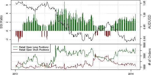 ssi_aud-usd_body_x0000_i1034.png, Technical Breakdown Invites New AUD/USD Buyers