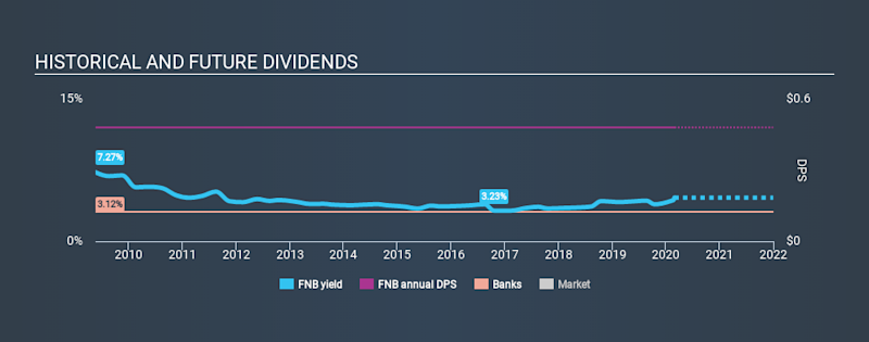 NYSE:FNB Historical Dividend Yield, February 28th 2020