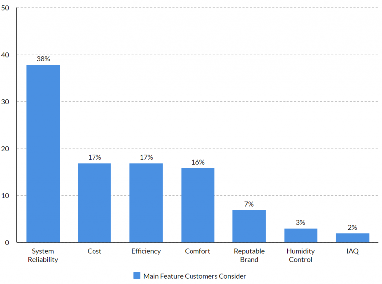 Most important feature customers consider when purchasing an HVAC system. Study and graphic by PickHVAC, a Texas-based cooling and heating information provider.