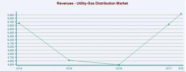 Utility Gas Distribution Stock Outlook: A Promising Long Term