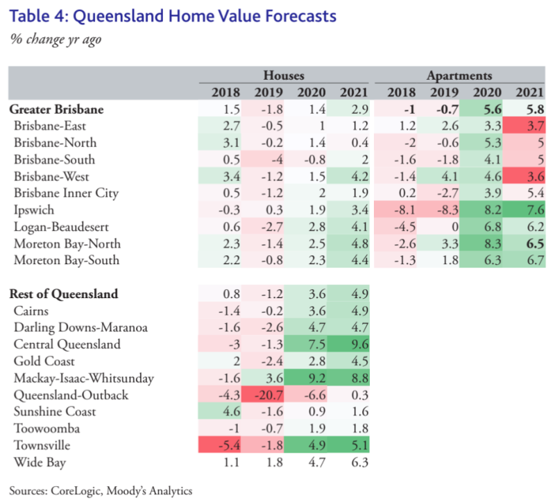 VIC property price forecast for 2020 and 2021. (Source: CoreLogic, Moody's Analytics)