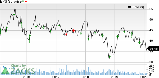 Sealed Air Corporation Price and EPS Surprise