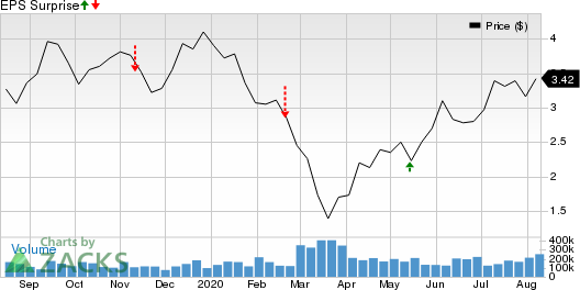 HudBay Minerals Inc Price and EPS Surprise