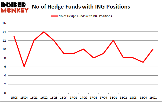 No of Hedge Funds with ING Positions