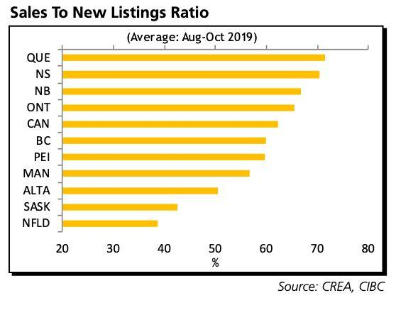 This chart from CIBC shows the sales-to-new-listings ratio by province. At around 70%, Quebec's housing market is the tightest in the country, while Alberta, Saskatchewan and Newfoundland have ratios low enough to suggest stagnant or falling prices. (Photo: CIBC World Markets)