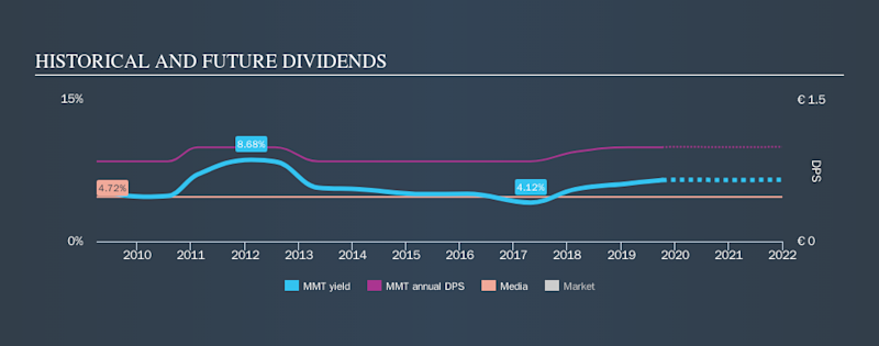 ENXTPA:MMT Historical Dividend Yield, October 8th 2019