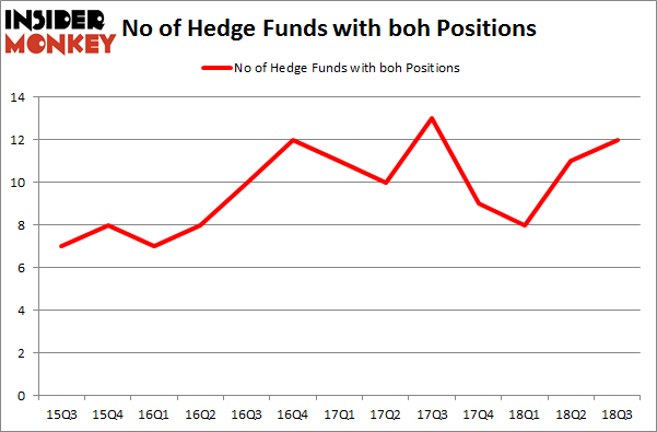 No of Hedge Funds with BOH Positions