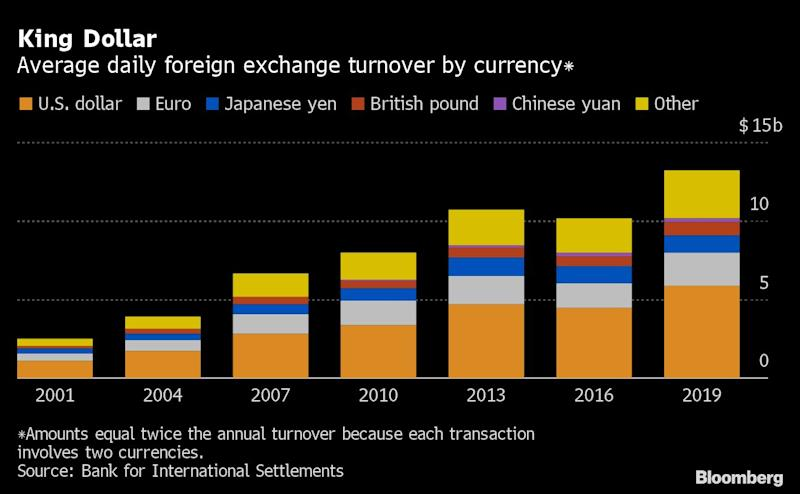 The Dollar's Leading Rivals All Have Their Own Drawbacks