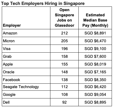 Glassdoor launches Singapore jobs site with 70,000 postings
