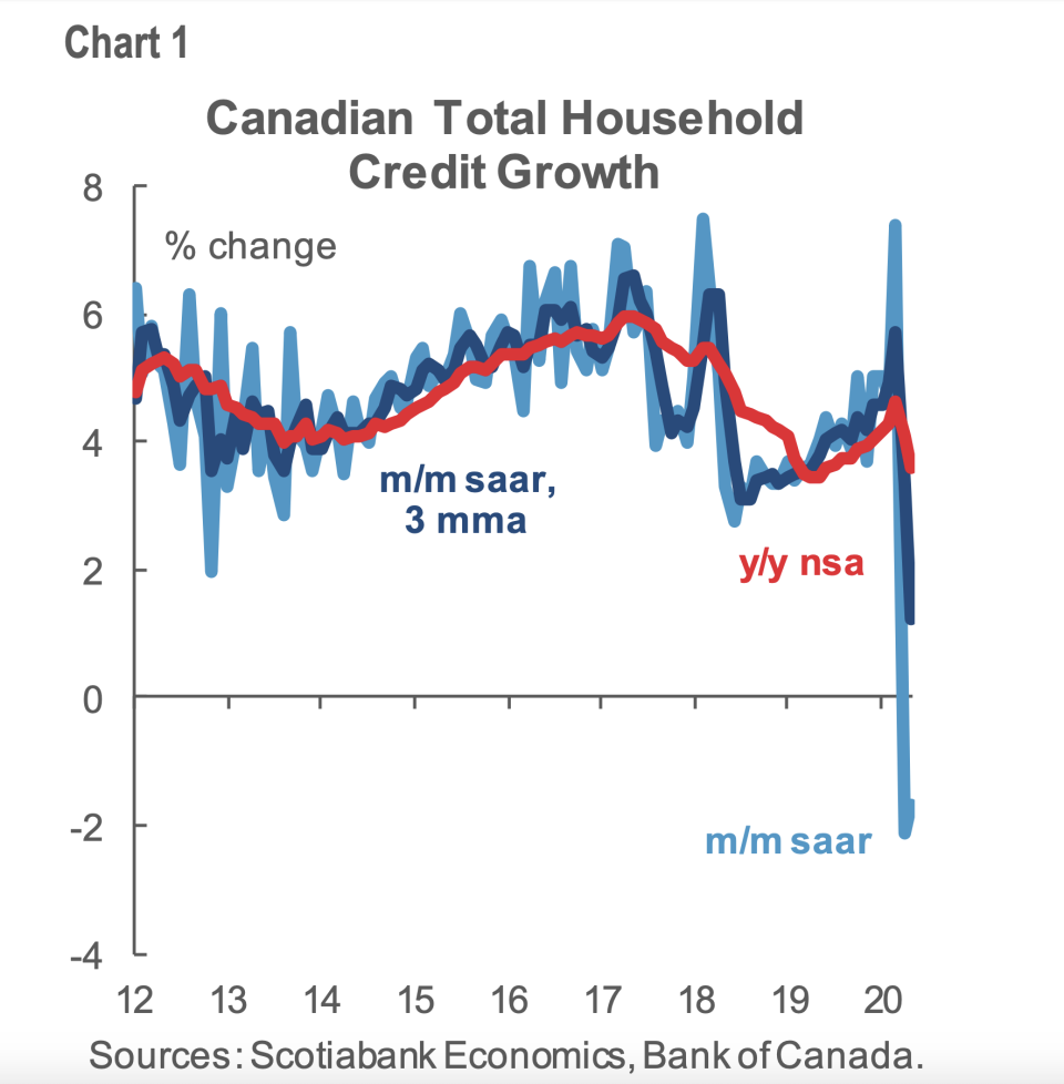 Canadian household credit declined in May by 1.7% as a spending freeze took hold during lockdown.