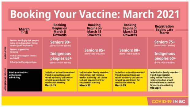 B.C. released a graphic showing when and how seniors can register to get their COVID-19 vaccine in 2021.