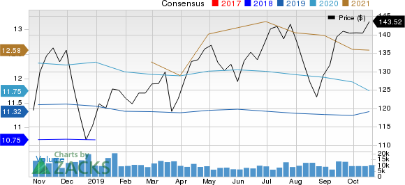 The PNC Financial Services Group, Inc Price and Consensus