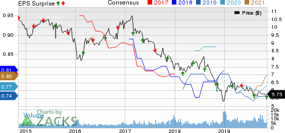 FS Investment Corporation Price, Consensus and EPS Surprise