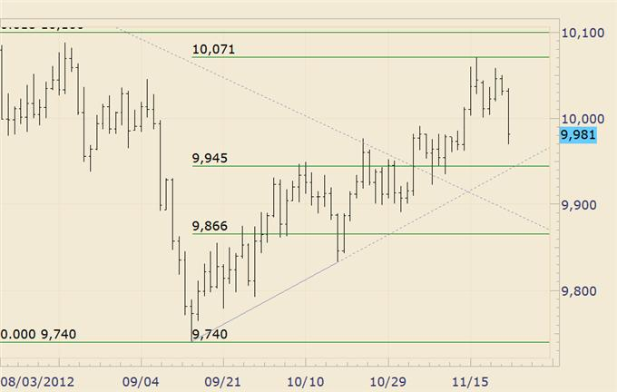 FOREX_Analysis_Dollar_and_Stocks_May_Reverse_again_Early_Next_Week_body_usdollar.png, FOREX Analysis: Dollar and Stocks May Reverse again Early Next Week