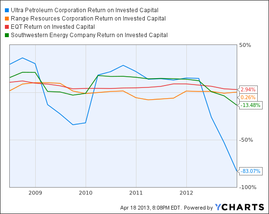 UPL Return on Invested Capital Chart