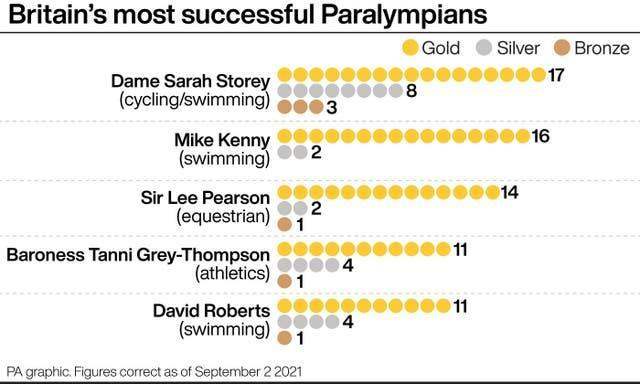 Britain's most successful Paralympians