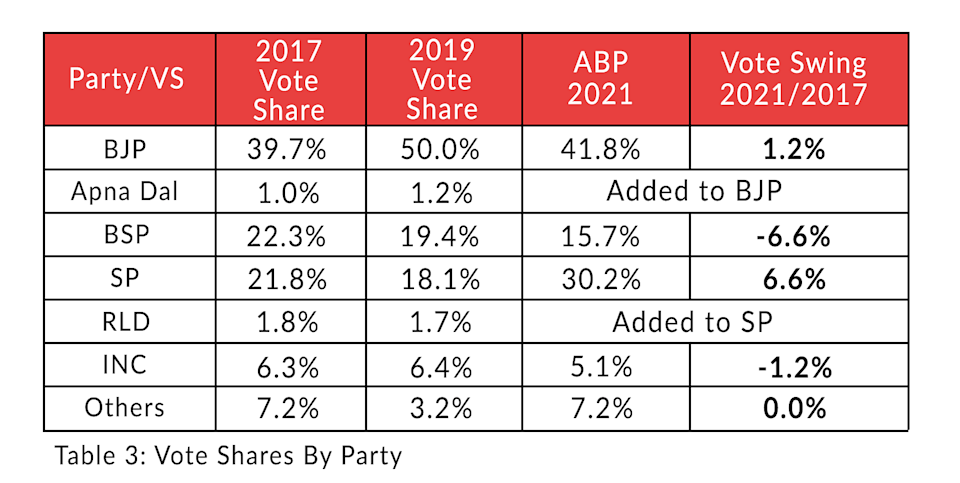 Table 3: Vote shares by party