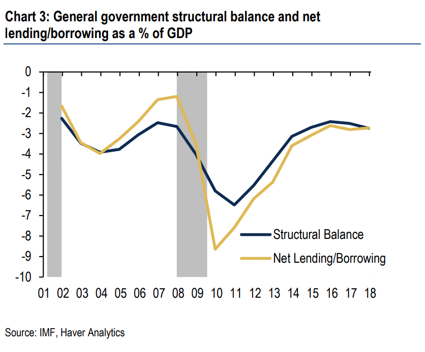 U.S. government borrowing has been in an uptrend since the financial crisis. (Screenshot/BofA Merrill Lynch Global Research)