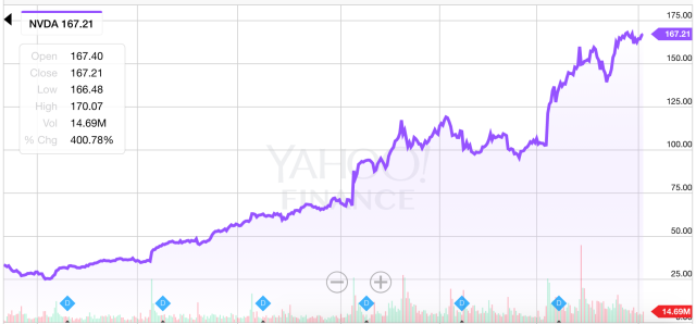 Nivida shares have been on a tear over the last year and a half, rising over 400%. (Source: Yahoo Finance)