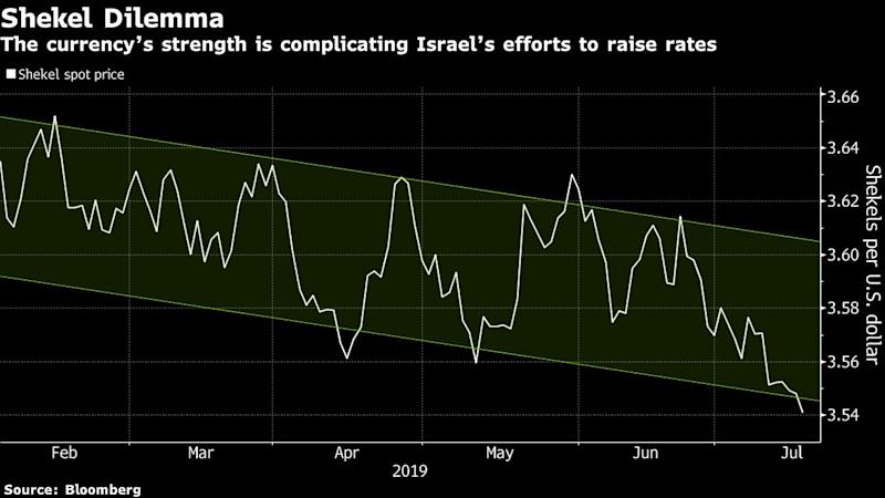 "(Bloomberg) -- The Bank of Israel's own forecasters have trouble knowing what policy makers may do next.Soon after its researchers surprised this month by maintaining their forecast for an increase in interest rates by the end of September, Governor Amir Yaron said a hike could come ""at a later date,"" depending on a range of factors. Last October, the department pushed off its call for rates to rise before year's end -- then, just a month later, the central bank shocked with its first hike since 2011.The cross talk has only made the Bank of Israel's predicament worse. Its hawkish outlook has contributed to the shekel's strength, which in turn helped choke off inflation and weakened the central bank's hand. As the wait drags on, official borrowing costs remain near zero, leaving policy makers with less ammunition should the economy need stimulus again.""This is something that is not good for the Bank of Israel's credibility,"" said Gil Bufman, chief economist of Bank Leumi Le-Israel. ""It's really not forward guidance. They make a lot of mistakes and the market just doesn't understand it.""The discord is also playing out among economists and investors whose own expectations have grown increasingly untethered from the central bank.Despite the hawkish bias, interest rate swap markets are pricing in an increase of only five basis points from the current 0.25% over the coming year. Both Goldman Sachs Group Inc. and JPMorgan Chase & Co. recently pushed back their calls for the next hike to the third quarter of 2020.""We believe that the market, the analysts, understand that what is important here is the model, is the general process,"" Bank of Israel research department head Michel Strawczynski said in an interview. ""There is always a probability that there will be some mistake.""A tight labor market and higher-than-forecast inflation readings were among factors that dictated the forecast for a rate hike in the third quarter of this year, according to Strawczynski. Following an unexpectedly steep slowdown in June price data a week after the forecast, he said ""we don't see evidence that it reflects long-term forces.""Every three months, the research department models the whole macro-economy and issues specific staff projections for growth, inflation and the central bank's interest rates. They're relevant for the time they're produced.In contrast, the monetary committee currently provides vaguer forward guidance that rates will rise in a ""gradual and cautious"" manner. After the central bank held borrowing costs unchanged this month, the governor emphasized the staff forecasts don't come from policy makers.Major central banks such as the U.S. Federal Reserve use tools like the ""dot plot"" to signal its outlook for the path of interest rates with greater precision.The forecasts in Israel are generated through a model by inputting data and selecting forecasts for future variables like the price of oil or U.S. policy rates, then judging the results to see if they're realistic, according to Nathan Sussman, a former Bank of Israel policy maker who led the research department from 2011 to 2017.What's raised some talk lately are ""some professional forecasters that found these numbers maybe not plausible,"" Sussman said.To contact the reporter on this story: Ivan Levingston in Tel Aviv at ilevingston@bloomberg.netTo contact the editors responsible for this story: Lin Noueihed at lnoueihed@bloomberg.net, Paul AbelskyFor more articles like this, please visit us at bloomberg.com©2019 Bloomberg L.P."