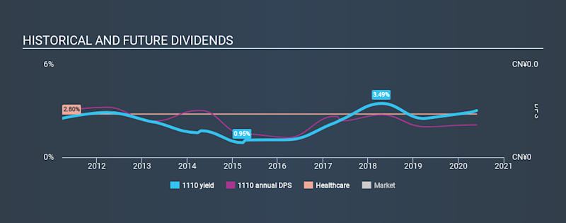 SEHK:1110 Historical Dividend Yield May 27th 2020