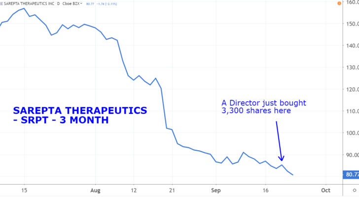 Stocks with Insider Buying: Sarepta Therapeutics (SRPT)