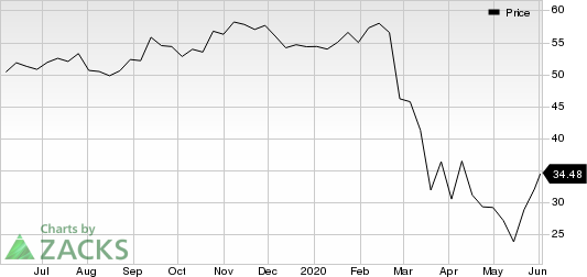 Southwest Airlines Co. Price