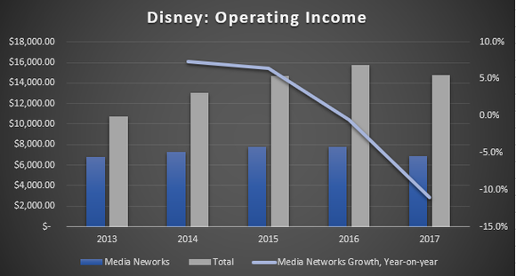 Chart of Disney's operating income